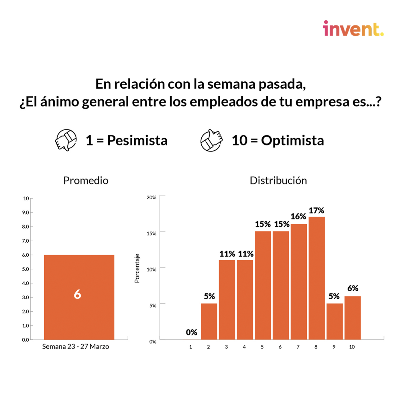 Entre las startups encuestadas en una escala de 1 a 10 podemos identificar una leve tendencia de optimismo por parte de los empleados, sin embargo el promedio se ubica en terreno neutral a la espera seguramente de más certidumbre.
